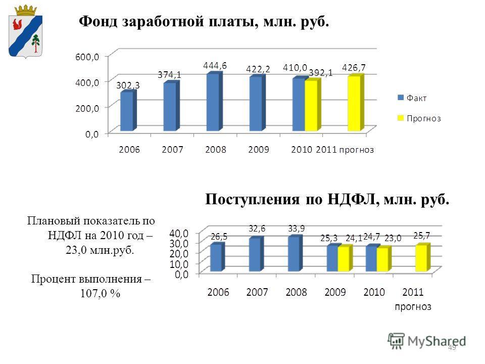 49 Поступления по НДФЛ, млн. руб. Плановый показатель по НДФЛ на 2010 год – 23,0 млн.руб. Процент выполнения – 107,0 % Фонд заработной платы, млн. руб.