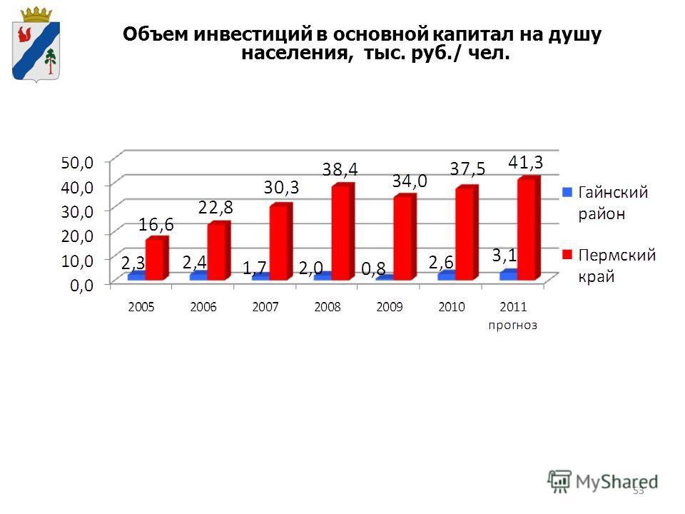 53 Объем инвестиций в основной капитал на душу населения, тыс. руб./ чел.