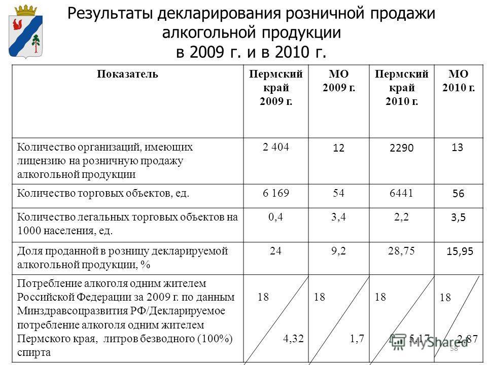 58 Результаты декларирования розничной продажи алкогольной продукции в 2009 г. и в 2010 г. ПоказательПермский край 2009 г. МО 2009 г. Пермский край 2010 г. МО 2010 г. Количество организаций, имеющих лицензию на розничную продажу алкогольной продукции