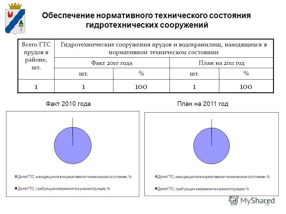 78 Обеспечение нормативного технического состояния гидротехнических сооружений Всего ГТС прудов в районе, шт. Гидротехнические сооружения прудов и водохранилищ, находящихся в нормативном техническом состоянии Факт 2010 годаПлан на 2011 год шт.% % 111