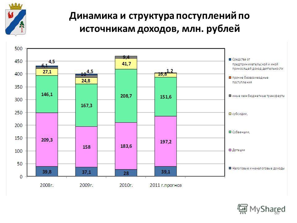 80 Динамика и структура поступлений по источникам доходов, млн. рублей