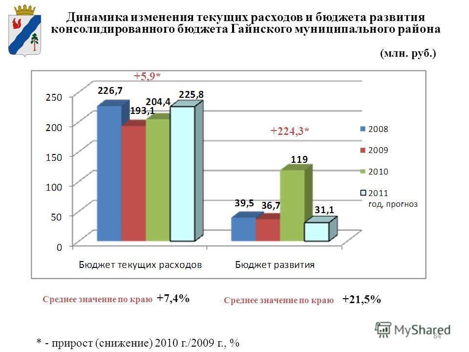 84 Динамика изменения текущих расходов и бюджета развития консолидированного бюджета Гайнского муниципального района * - прирост (снижение) 2010 г./2009 г., % Среднее значение по краю +7,4% Среднее значение по краю +21,5% +224,3* +5,9* (млн. руб.)