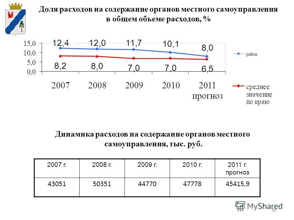 86 Доля расходов на содержание органов местного самоуправления в общем объеме расходов, % 2007 г.2008 г.2009 г.2010 г.2011 г. прогноз 4305150351447704777845415,9 Динамика расходов на содержание органов местного самоуправления, тыс. руб.