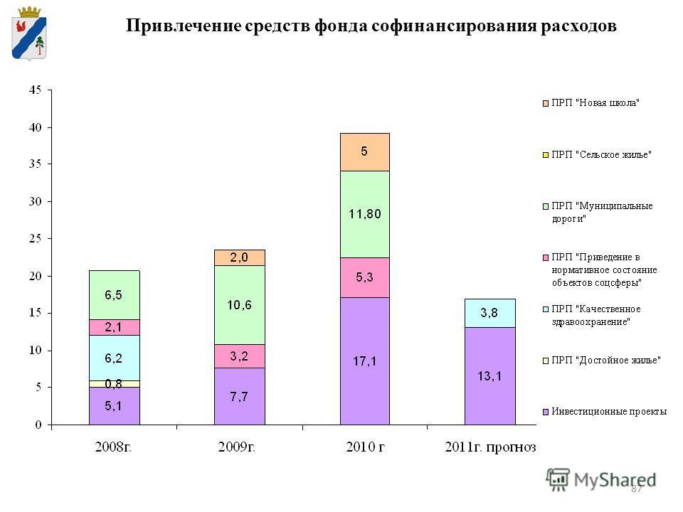87 Привлечение средств фонда софинансирования расходов