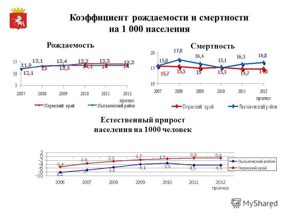 44 Коэффициент рождаемости и смертности на 1 000 населения Рождаемость Смертность Естественный прирост населения на 1000 человек