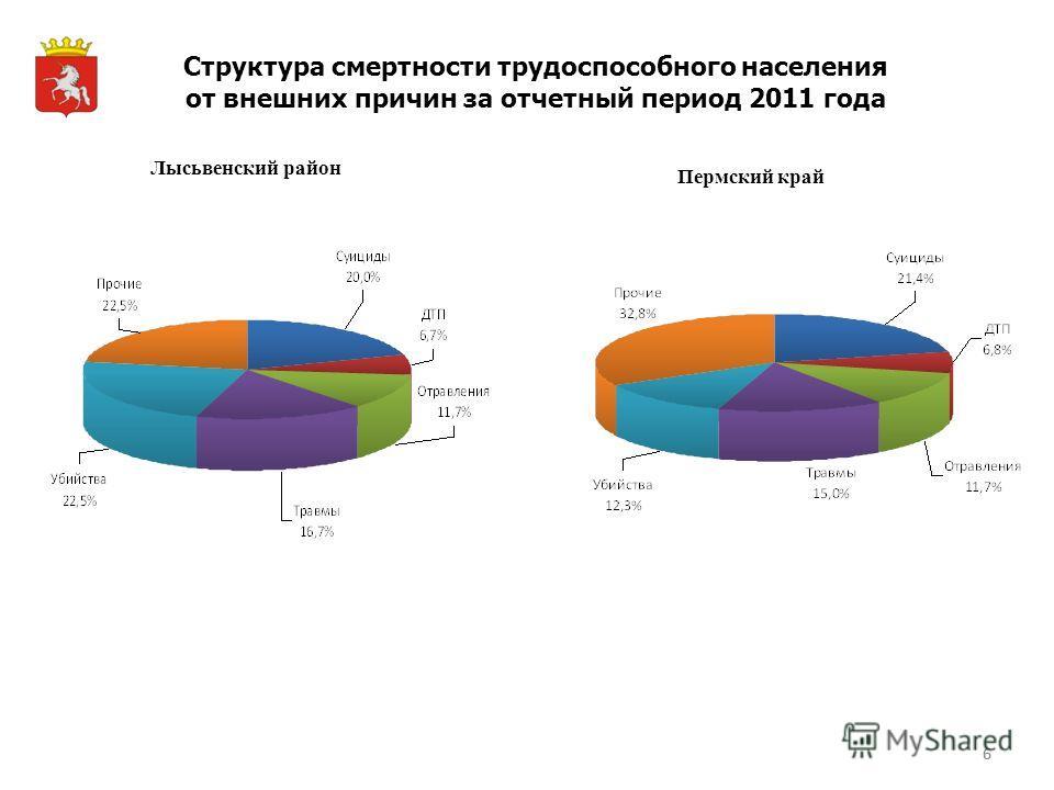 6 Структура смертности трудоспособного населения от внешних причин за отчетный период 2011 года Лысьвенский район Пермский край 6