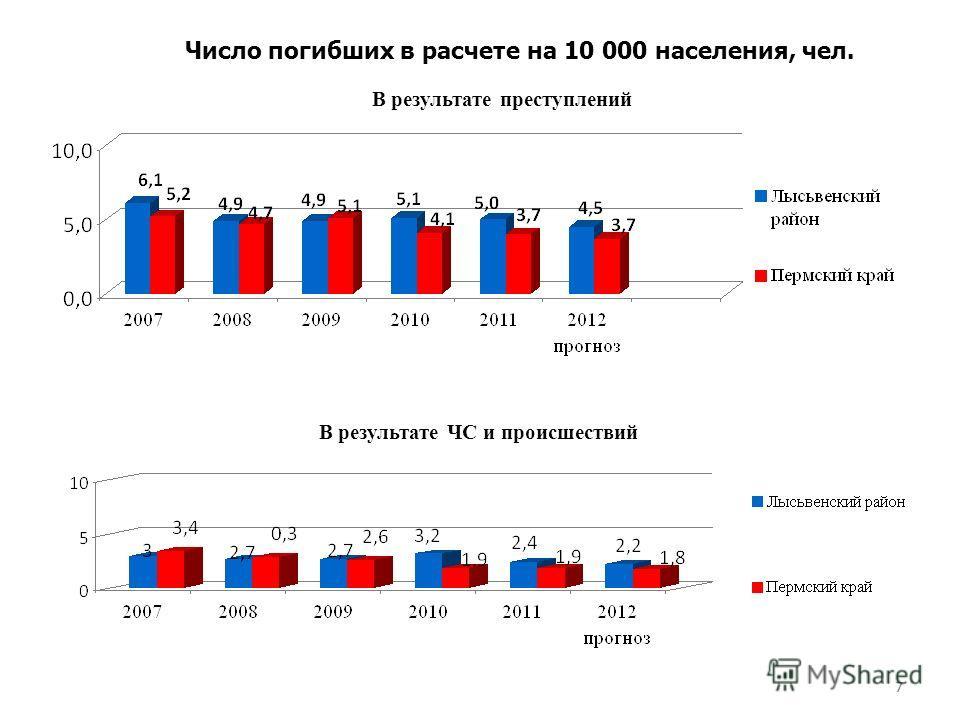 77 В результате преступлений Число погибших в расчете на 10 000 населения, чел. В результате ЧС и происшествий