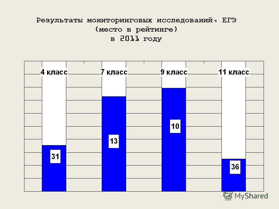 Результаты мониторинговых исследований, ЕГЭ (место в рейтинге) в 2011 году