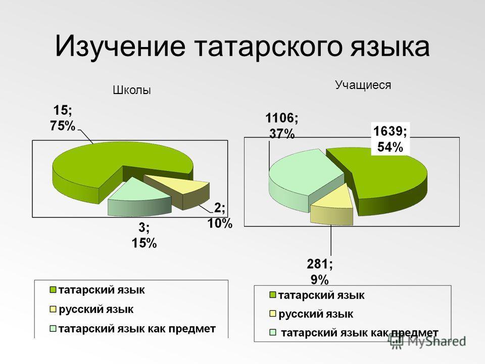 Изучение татарского языка Школы Учащиеся