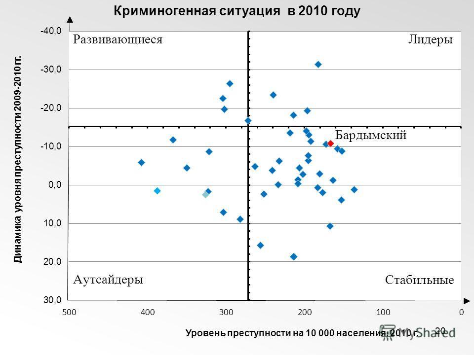20 Криминогенная ситуация в 2010 году Динамика уровня преступности 2009-2010 гг. Уровень преступности на 10 000 населения, 2010 г.