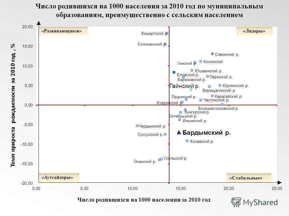 Темп прироста рождаемости за 2010 год, % Число родившихся на 1000 населения за 2010 год по муниципальным образованиям, преимущественно с сельским населением Число родившихся на 1000 населения за 2010 год « Стабильные » «Аутсайдеры» «Развивающиеся»«Ли