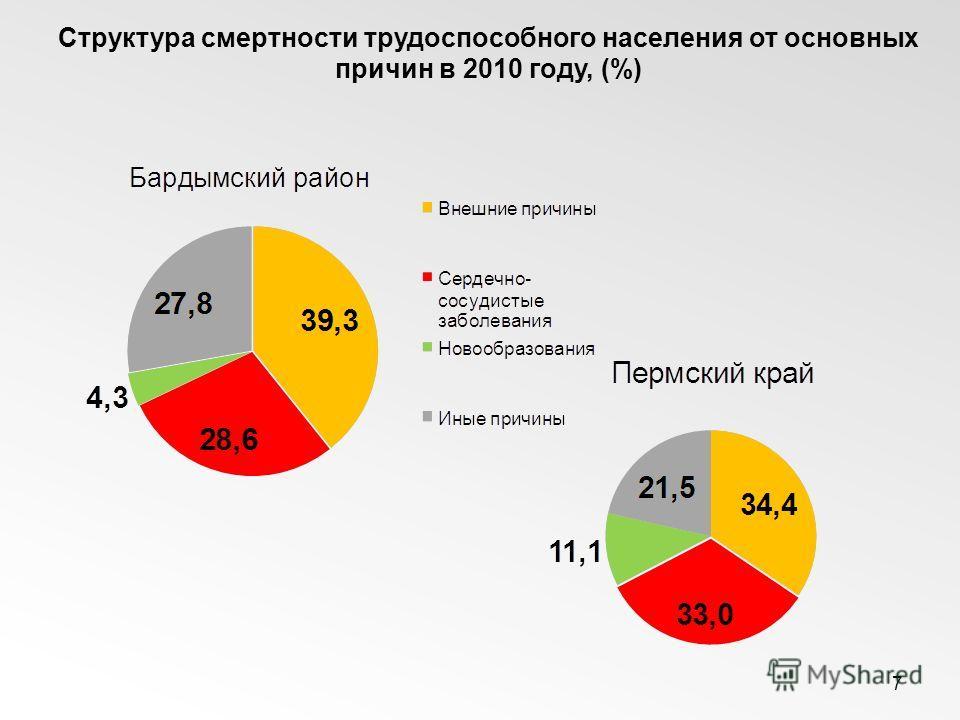 7 Структура смертности трудоспособного населения от основных причин в 2010 году, (%)