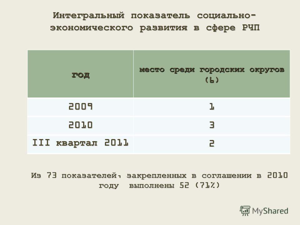 Интегральный показатель социально- экономического развития в сфере РЧП год место среди городских округов (6) 20091 20103 III квартал 2011 2 Из 73 показателей, закрепленных в соглашении в 2010 году выполнены 52 (71%)
