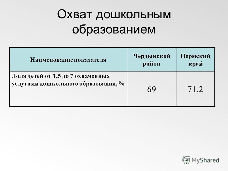 Охват дошкольным образованием Наименование показателя Чердынский район Пермский край Доля детей от 1,5 до 7 охваченных услугами дошкольного образования, % 6971,2