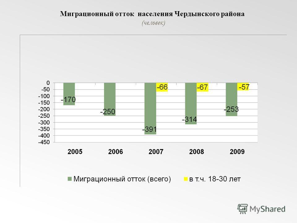Миграционный отток населения Чердынского района (человек)