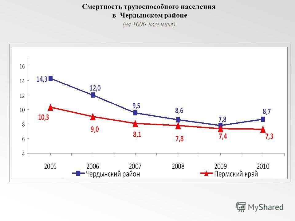 Смертность трудоспособного населения в Чердынском районе (на 1000 населения)