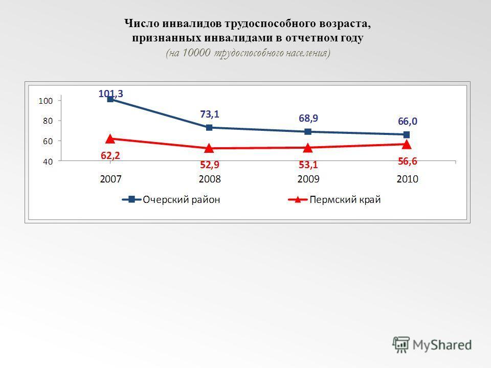 Число инвалидов трудоспособного возраста, признанных инвалидами в отчетном году (на 10000 трудоспособного населения)