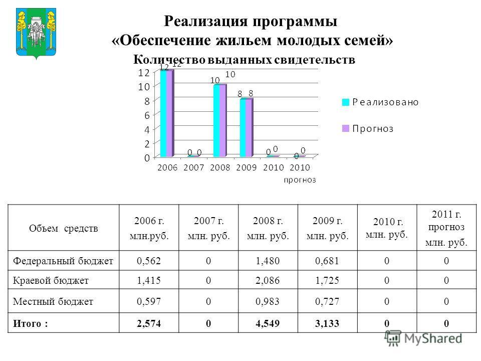 Реализация программы «Обеспечение жильем молодых семей» Объем средств 2006 г. млн.руб. 2007 г. млн. руб. 2008 г. млн. руб. 2009 г. млн. руб. 2010 г. млн. руб. 2011 г. прогноз млн. руб. Федеральный бюджет0,56201,4800,68100 Краевой бюджет1,41502,0861,7