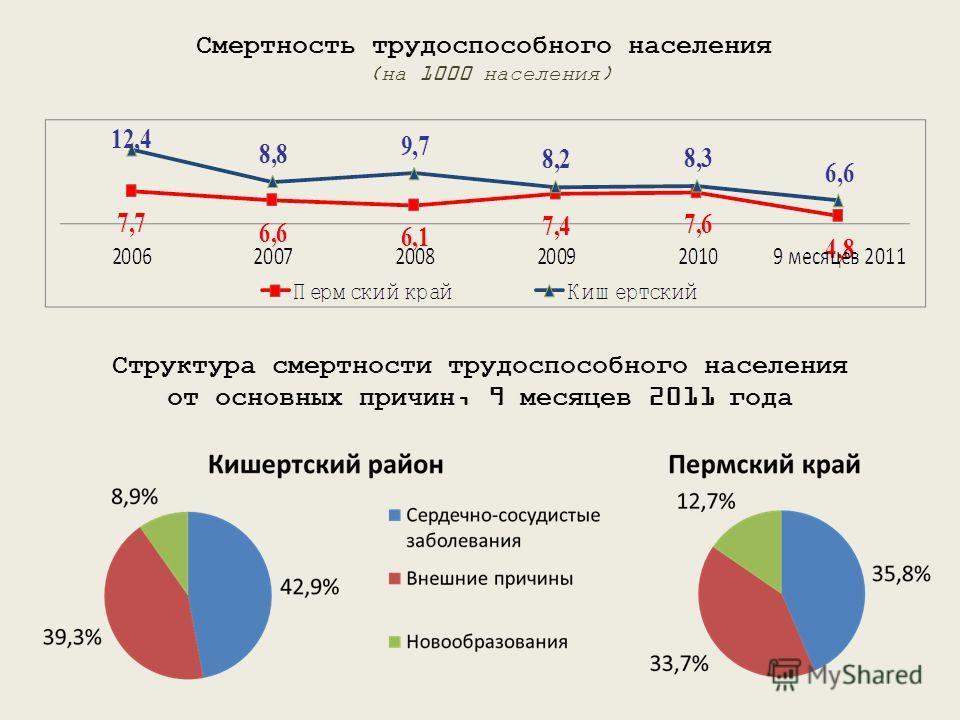 Смертность трудоспособного населения (на 1000 населения) Структура смертности трудоспособного населения от основных причин, 9 месяцев 2011 года