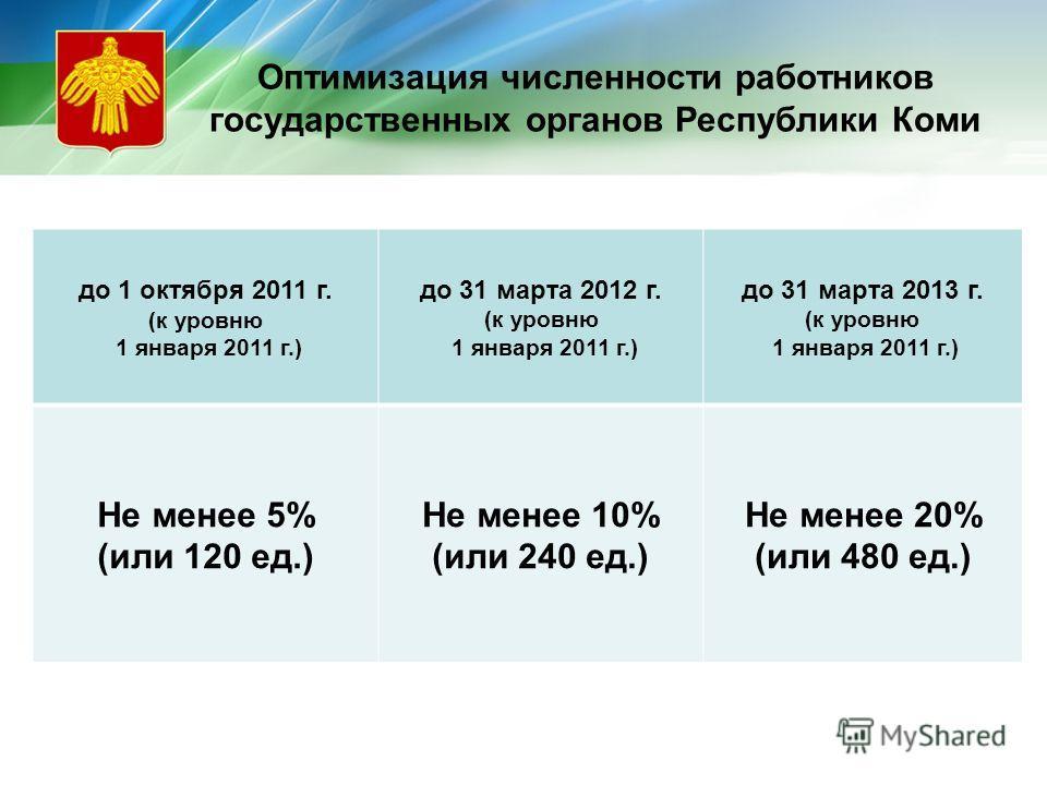 Оптимизация численности работников государственных органов Республики Коми до 1 октября 2011 г. (к уровню 1 января 2011 г.) до 31 марта 2012 г. (к уровню 1 января 2011 г.) до 31 марта 2013 г. (к уровню 1 января 2011 г.) Не менее 5% (или 120 ед.) Не м