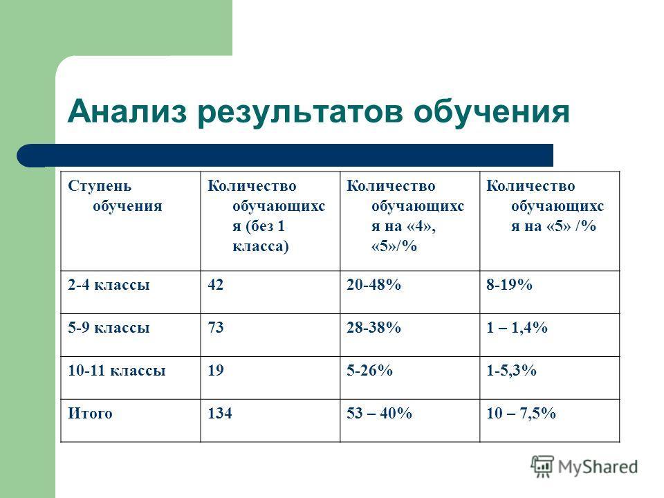 Анализ результатов обучения Ступень обучения Количество обучающихс я (без 1 класса) Количество обучающихс я на «4», «5»/% Количество обучающихс я на «5» /% 2-4 классы4220-48%8-19% 5-9 классы7328-38%1 – 1,4% 10-11 классы195-26%1-5,3% Итого13453 – 40%1