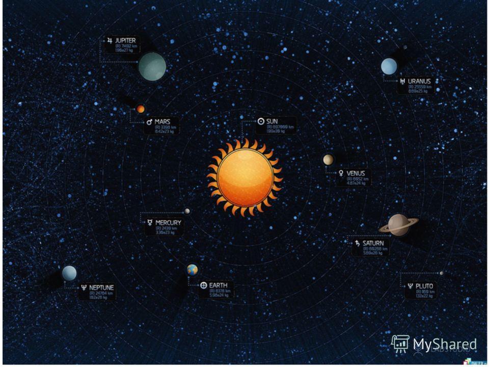 К ГРАНИЦАМ СОЛНЕЧНОЙ СИСТЕМЫ Спутники и космические зонды неоднократно запускались к внутренним планетам: российская «Венера», американские «Маринер» к Меркурию и «Викинг» к Марсу. Запущенные в 1972- 1973 гг. американские зонды «Пионер-10» и «Пионер-