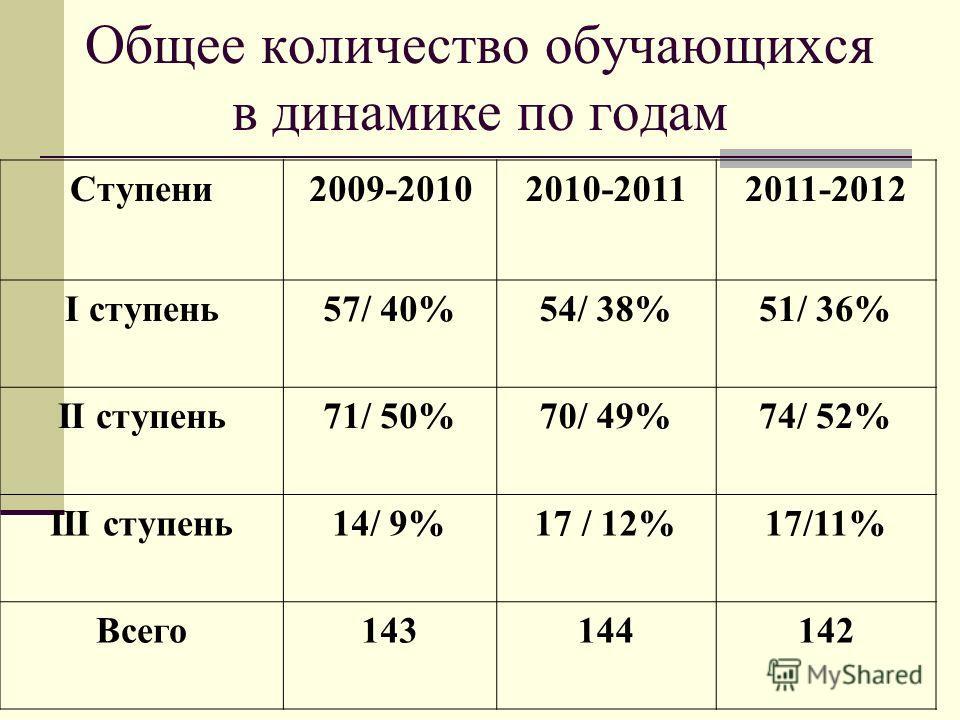 Общее количество обучающихся в динамике по годам Ступени2009-20102010-20112011-2012 I ступень57/ 40%54/ 38%51/ 36% II ступень71/ 50%70/ 49%74/ 52% III ступень14/ 9%17 / 12%17/11% Всего143144142