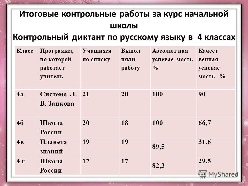 Итоговые контрольные работы за курс начальной школы Контрольный диктант по русскому языку в 4 классах Класс Программа, по которой работает учитель Учащихся по списку Выпол няли работу Абсолют ная успевае мость % Качест венная успевае мость % 4а Систе