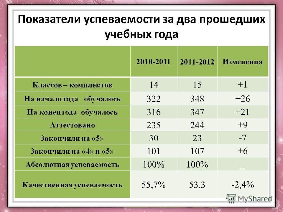 Показатели успеваемости за два прошедших учебных года 2010-2011 2011-2012 Изменения Классов – комплектов 1415 +1 На начало года обучалось 322348 +26 На конец года обучалось 316347 +21 Аттестовано 235244 +9 Закончили на «5» 3023 -7 Закончили на «4» и