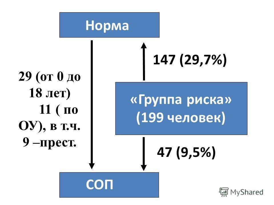 «Группа риска» (199 человек) СОП Норма 147 (29,7%) 47 (9,5%) 29 (от 0 до 18 лет) 11111 ( по ОУ), в т.ч. 9 –прест. %)