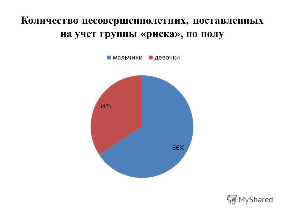 Количество несовершеннолетних, поставленных на учет группы «риска», по полу