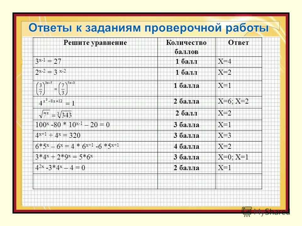 Решите уравнениеКоличество баллов Ответ 3 х-1 = 271 баллХ=4 2 х-2 = 3 х-2 1 баллХ=2 1 баллаХ=1 2 баллаХ=6; Х=2 2 баллХ=2 100 х -80 * 10 х-1 – 20 = 03 баллаХ=1 4 х+1 + 4 х = 3203 баллаХ=3 6*5 х – 6 х = 4 * 6 х+1 -6 *5 х+1 4 баллаХ=2 3*4 x + 2*9 x = 5*