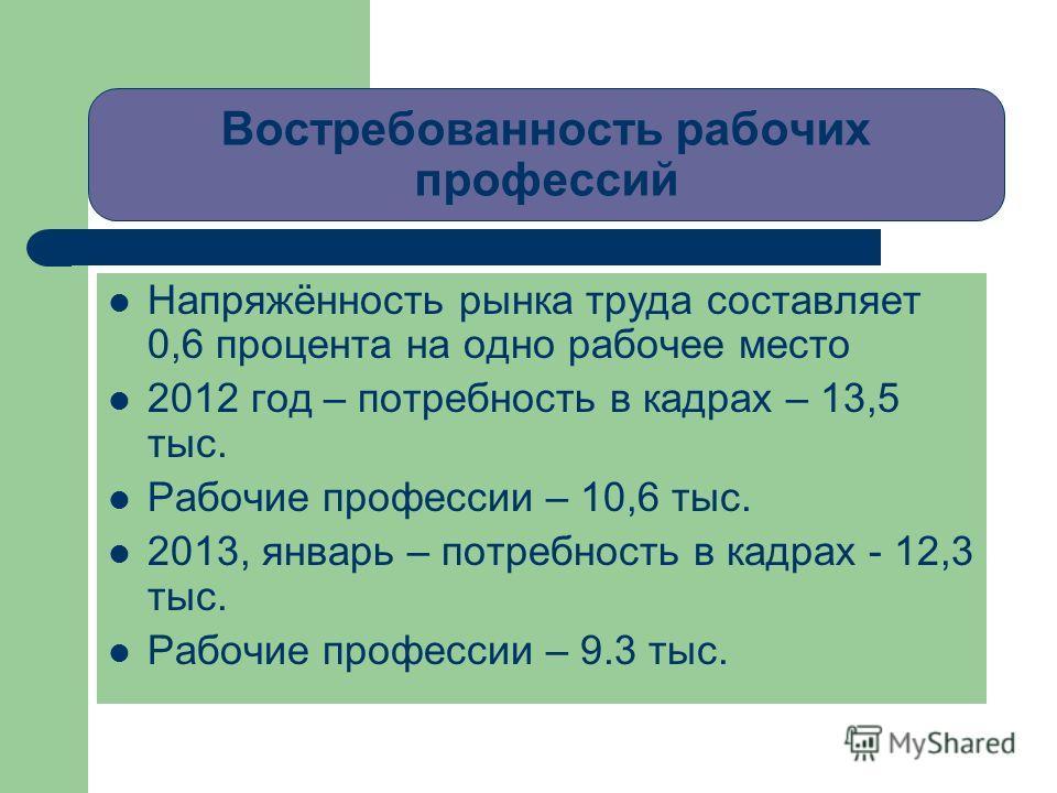 Востребованность рабочих профессий Напряжённость рынка труда составляет 0,6 процента на одно рабочее место 2012 год – потребность в кадрах – 13,5 тыс. Рабочие профессии – 10,6 тыс. 2013, январь – потребность в кадрах - 12,3 тыс. Рабочие профессии – 9