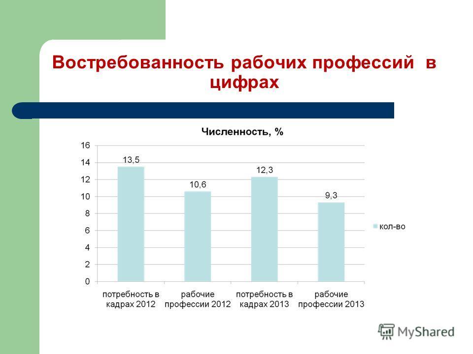 Востребованность рабочих профессий в цифрах