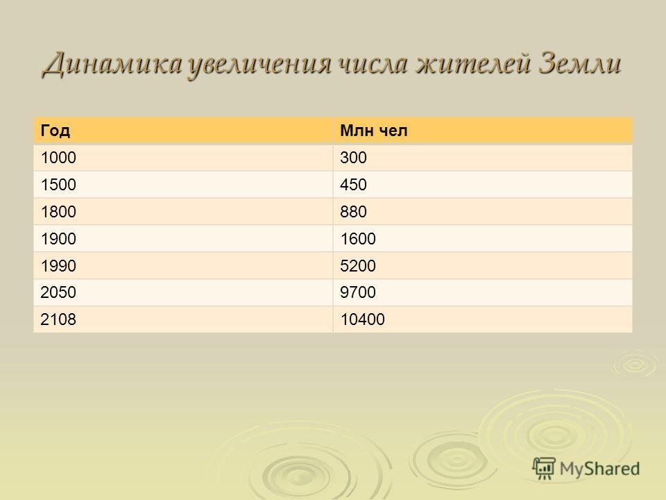 Динамика увеличения числа жителей Земли ГодМлн чел 1000300 1500450 1800880 19001600 19905200 20509700 210810400
