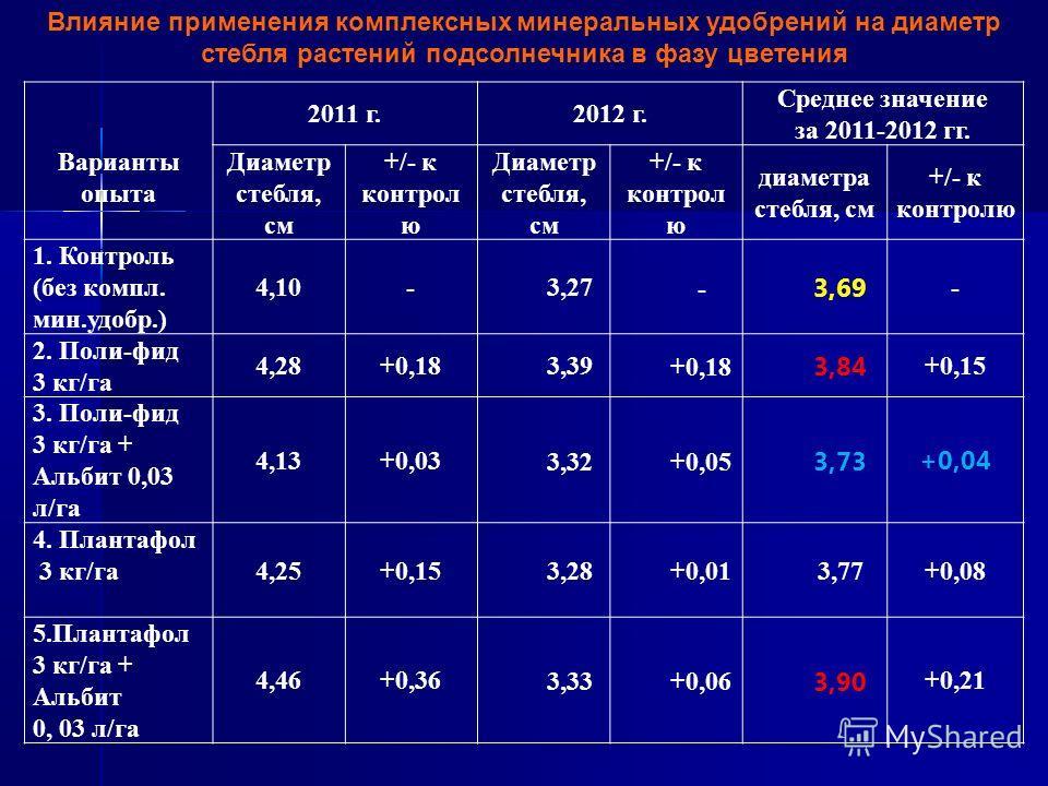 Влияние применения комплексных минеральных удобрений на диаметр стебля растений подсолнечника в фазу цветения Варианты опыта 2011 г.2012 г. Среднее значение за 2011-2012 гг. Диаметр стебля, см +/- к контрол ю Диаметр стебля, см +/- к контрол ю диамет