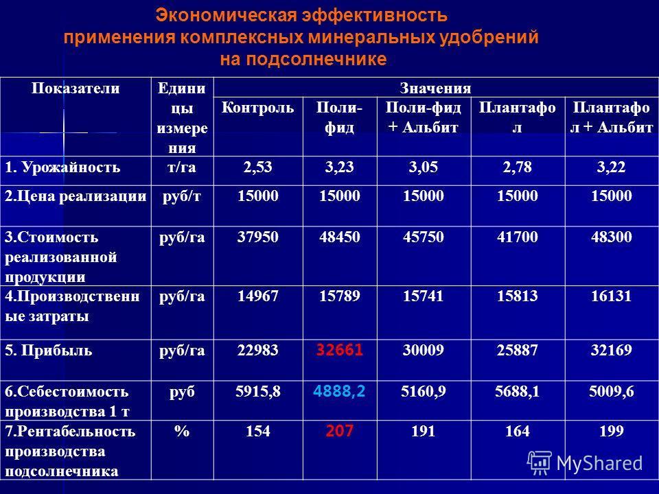 Экономическая эффективность применения комплексных минеральных удобрений на подсолнечнике ПоказателиЕдини цы измере ния Значения КонтрольПоли- фид Поли-фид + Альбит Плантафо л Плантафо л + Альбит 1. Урожайностьт/га2,533,233,052,783,22 2.Цена реализац