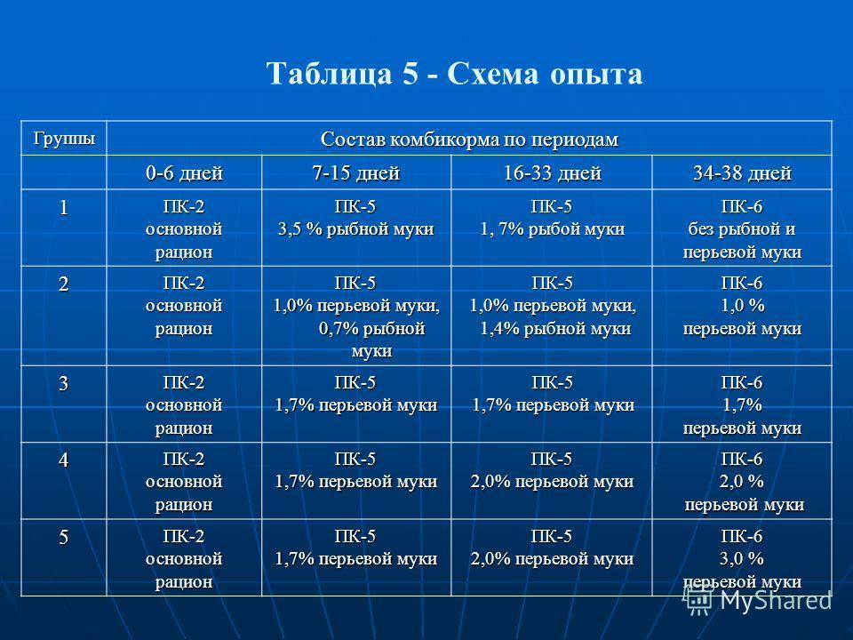 Таблица 5 - Схема опыта Группы Состав комбикорма по периодам 0-6 дней 7-15 дней 16-33 дней 34-38 дней 1ПК-2основнойрационПК-5 3,5 % рыбной муки ПК-5 1, 7% рыбой муки ПК-6 без рыбной и перьевой муки 2ПК-2основнойрационПК-5 1,0% перьевой муки, 0,7% рыб
