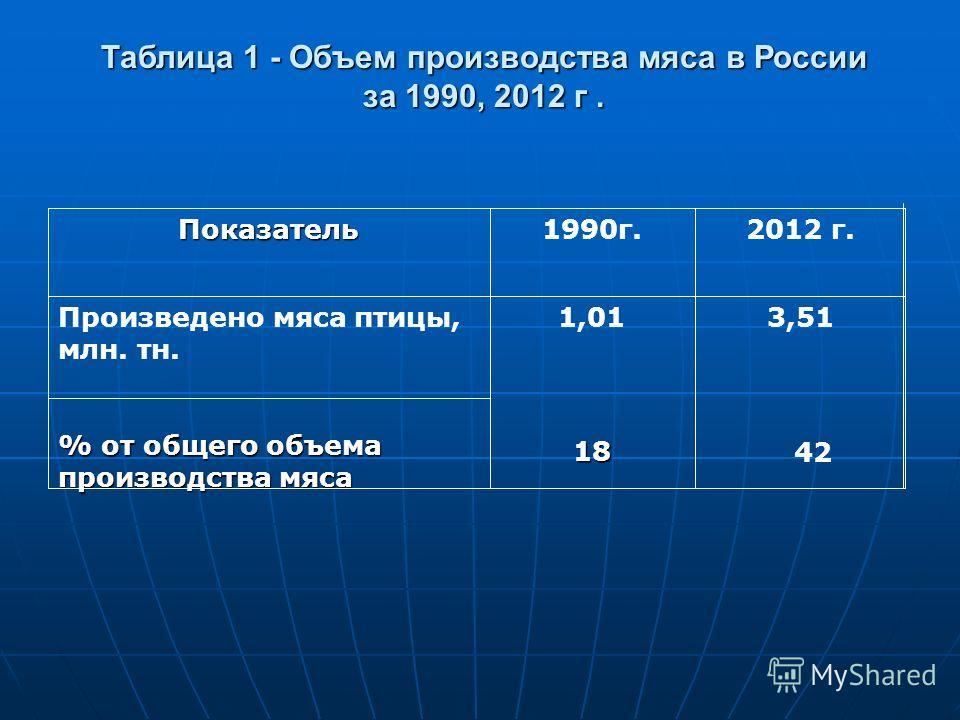 Показатель1990г.2012 г. Произведено мяса птицы, млн. тн. % от общего объема производства мяса 1,013,51 Таблица 1 - Объем производства мяса в России за 1990, 2012 г. 18 42
