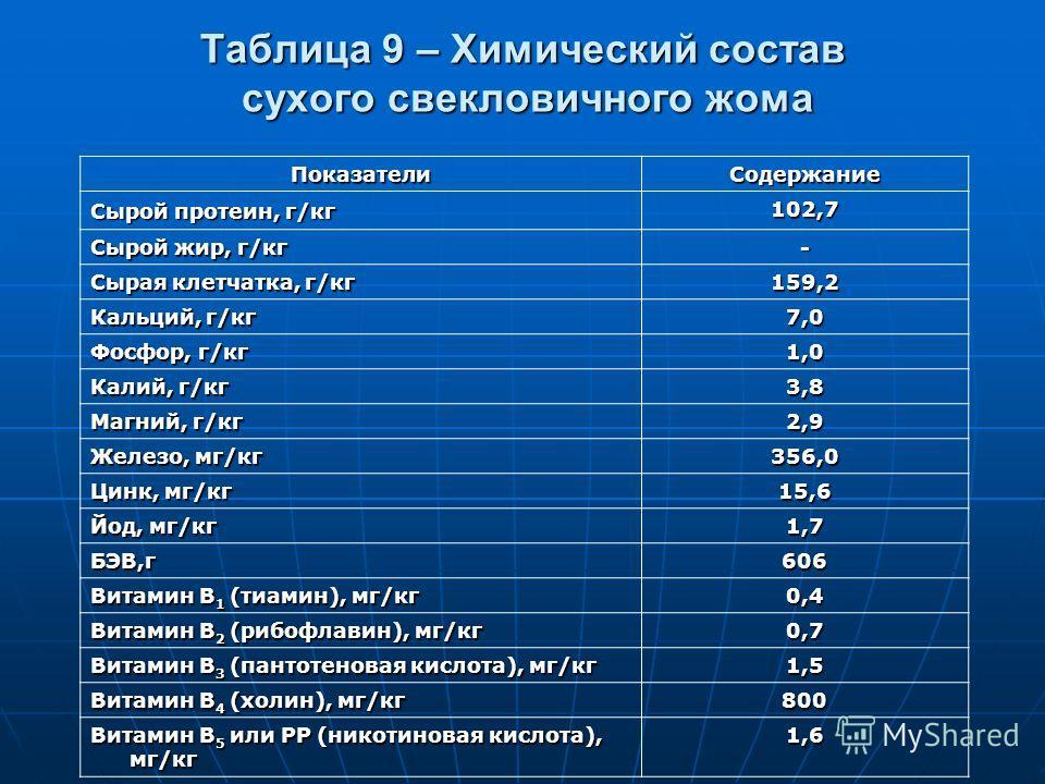 Таблица 9 – Химический состав сухого свекловичного жома ПоказателиСодержание Сырой протеин, г/кг 102,7 Сырой жир, г/кг - Сырая клетчатка, г/кг 159,2 Кальций, г/кг 7,0 Фосфор, г/кг 1,0 Калий, г/кг 3,8 Магний, г/кг 2,9 Железо, мг/кг 356,0 Цинк, мг/кг 1