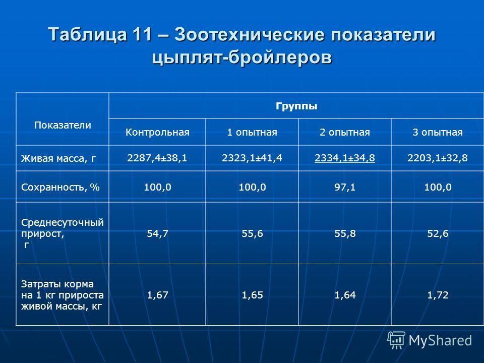 Таблица 11 – Зоотехнические показатели цыплят-бройлеров Показатели Группы Контрольная1 опытная2 опытная3 опытная Живая масса, г2287,4±38,12323,1±41,42334,1±34,82203,1±32,8 Сохранность, %100,0 97,1100,0 Среднесуточный прирост, г 54,755,655,852,6 Затра