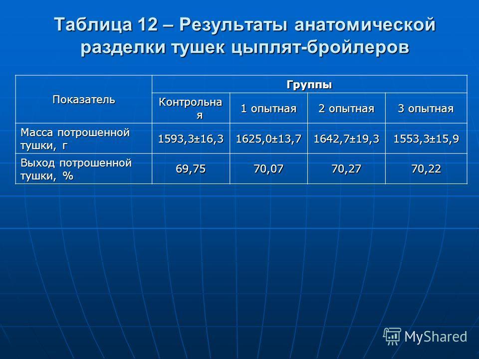 Таблица 12 – Результаты анатомической разделки тушек цыплят-бройлеров Показатель Группы Контрольна я 1 опытная 2 опытная 3 опытная Масса потрошенной тушки, г 1593,3±16,31625,0±13,71642,7±19,31553,3±15,9 Выход потрошенной тушки, % 69,7570,0770,2770,22