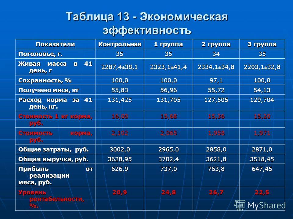 Таблица 13 - Экономическая эффективность Показатели Контрольная 1 группа 2 группа 3 группа Поголовье, г. 35353435 Живая масса в 41 день, г 2287,4±38,12323,1±41,42334,1±34,82203,1±32,8 Сохранность, % 100,0100,097,1100,0 Получено мяса, кг 55,8356,9655,