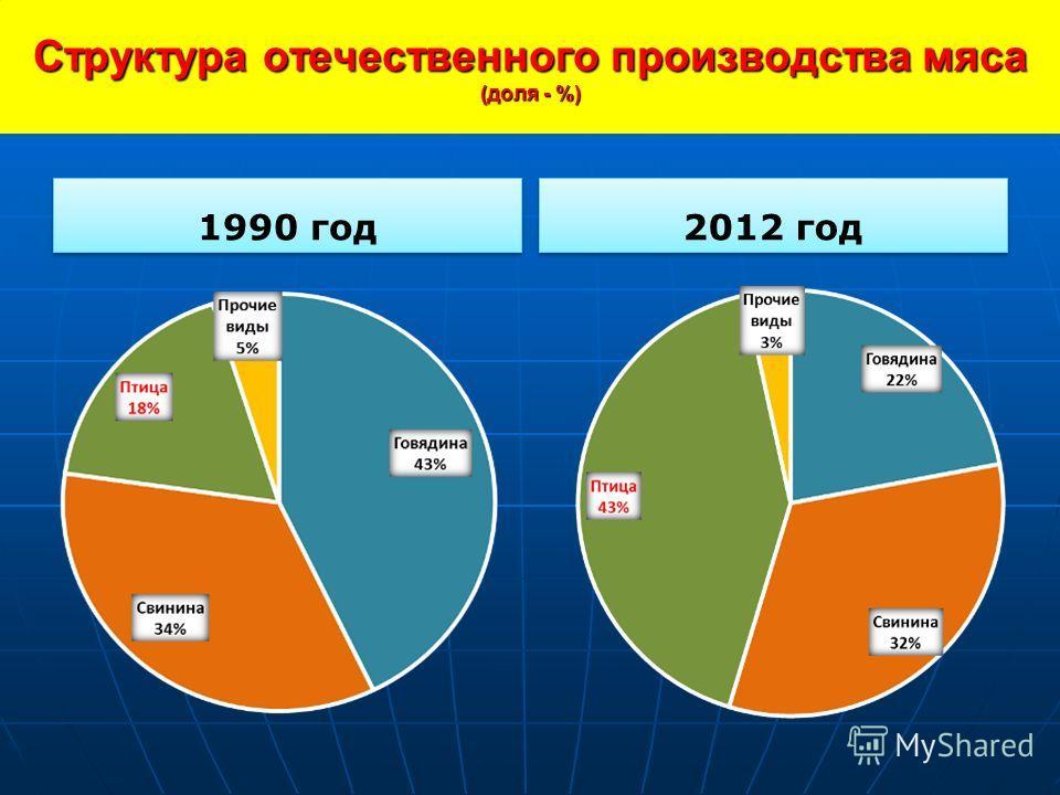 Структура отечественного производства мяса (доля - %) 1990 год 2012 год