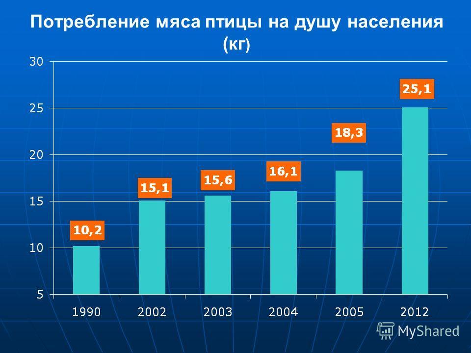 Потребление мяса птицы на душу населения (кг )