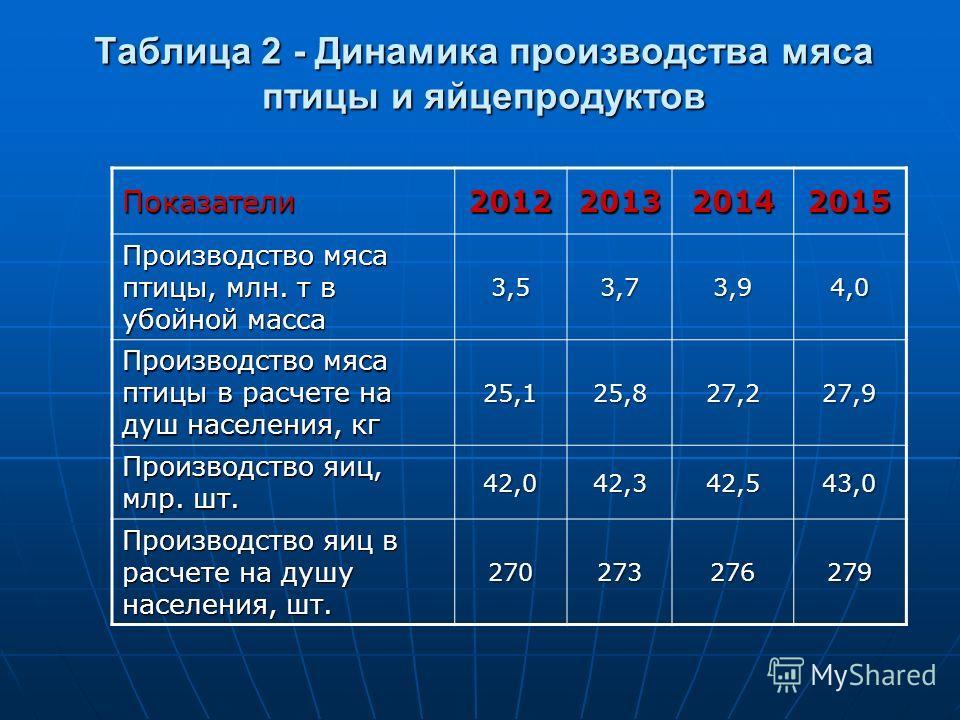 Таблица 2 - Динамика производства мяса птицы и яйцепродуктов Показатели2012201320142015 Производство мяса птицы, млн. т в убойной масса 3,53,73,94,0 Производство мяса птицы в расчете на душ населения, кг 25,125,827,227,9 Производство яиц, млр. шт. 42
