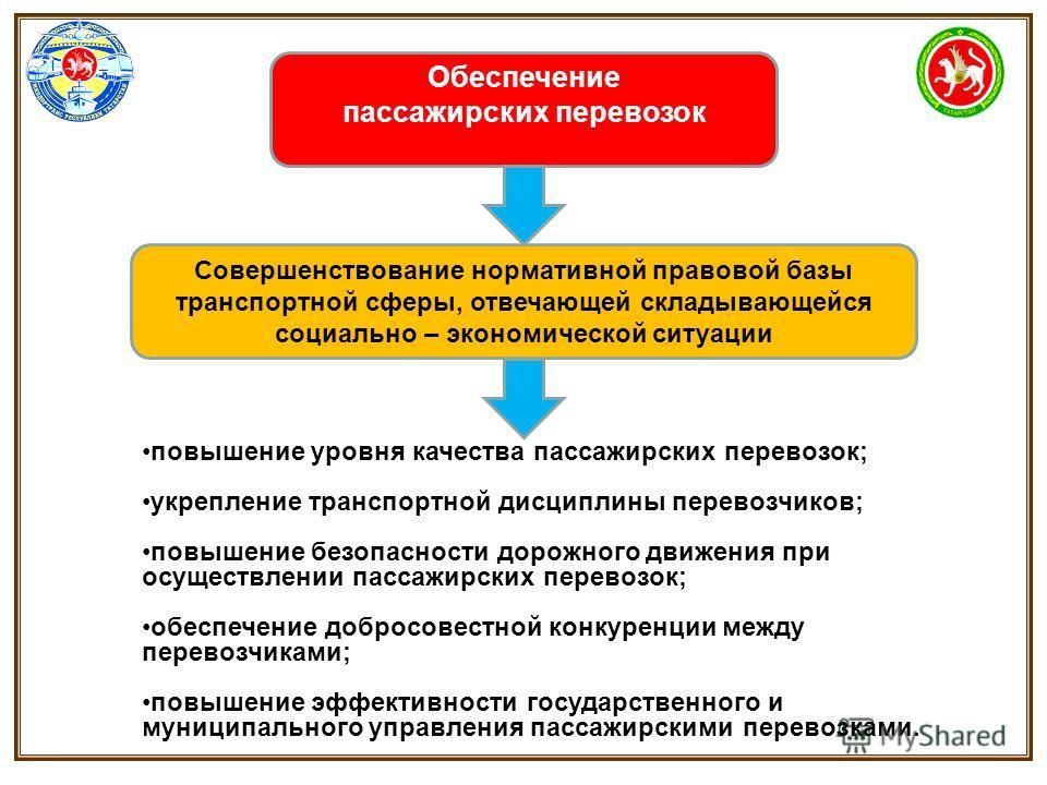 Совершенствование нормативной правовой базы транспортной сферы, отвечающей складывающейся социально – экономической ситуации повышение уровня качества пассажирских перевозок; укрепление транспортной дисциплины перевозчиков; повышение безопасности дор