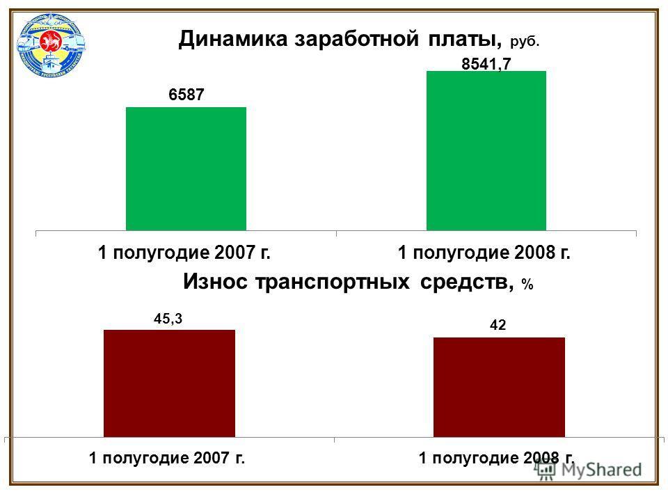 Динамика заработной платы, руб. Износ транспортных средств, %