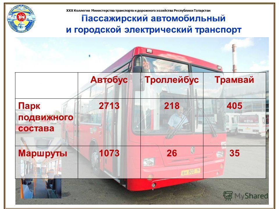 Пассажирский автомобильный и городской электрический транспорт XXX Коллегия Министерства транспорта и дорожного хозяйства Республики Татарстан АвтобусТроллейбусТрамвай Парк подвижного состава 2713218405 Маршруты10732635