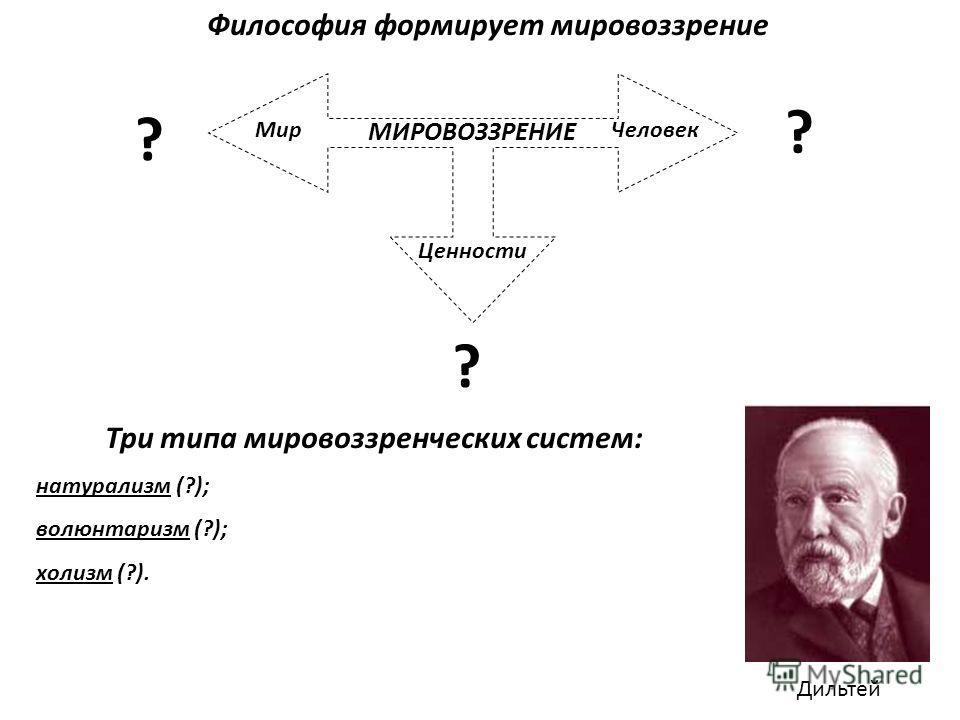 Философия формирует мировоззрение МИРОВОЗЗРЕНИЕ ? МирЧеловек Ценности Дильтей Три типа мировоззренческих систем: натурализм (?); волюнтаризм (?); холизм (?). ? ?